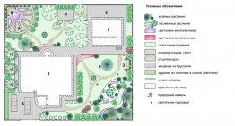 Ландшафтный дизайн участка 8 соток с домом фото и видео